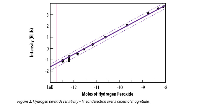 hydrogen peroxide detection